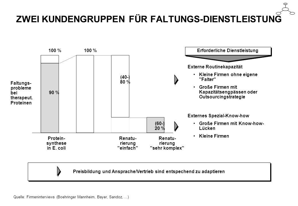 ZWEI KUNDENGRUPPEN FÜR FALTUNGS-DIENSTLEISTUNG