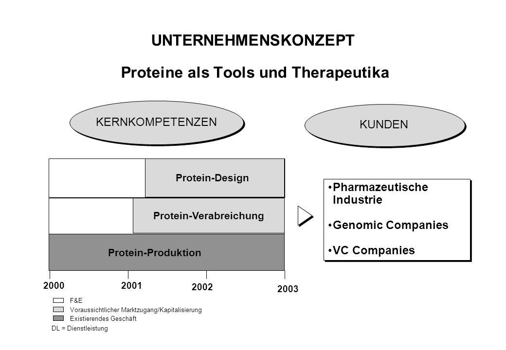 UNTERNEHMENSKONZEPT Proteine als Tools und Therapeutika