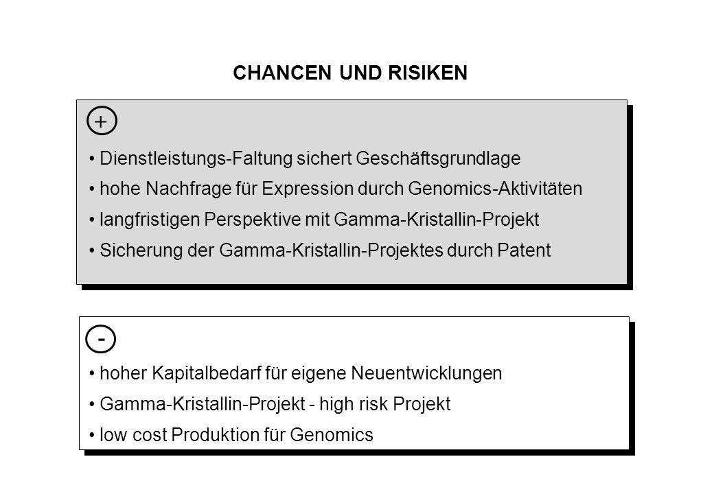 CHANCEN UND RISIKEN + Dienstleistungs-Faltung sichert Geschäftsgrundlage. hohe Nachfrage für Expression durch Genomics-Aktivitäten.