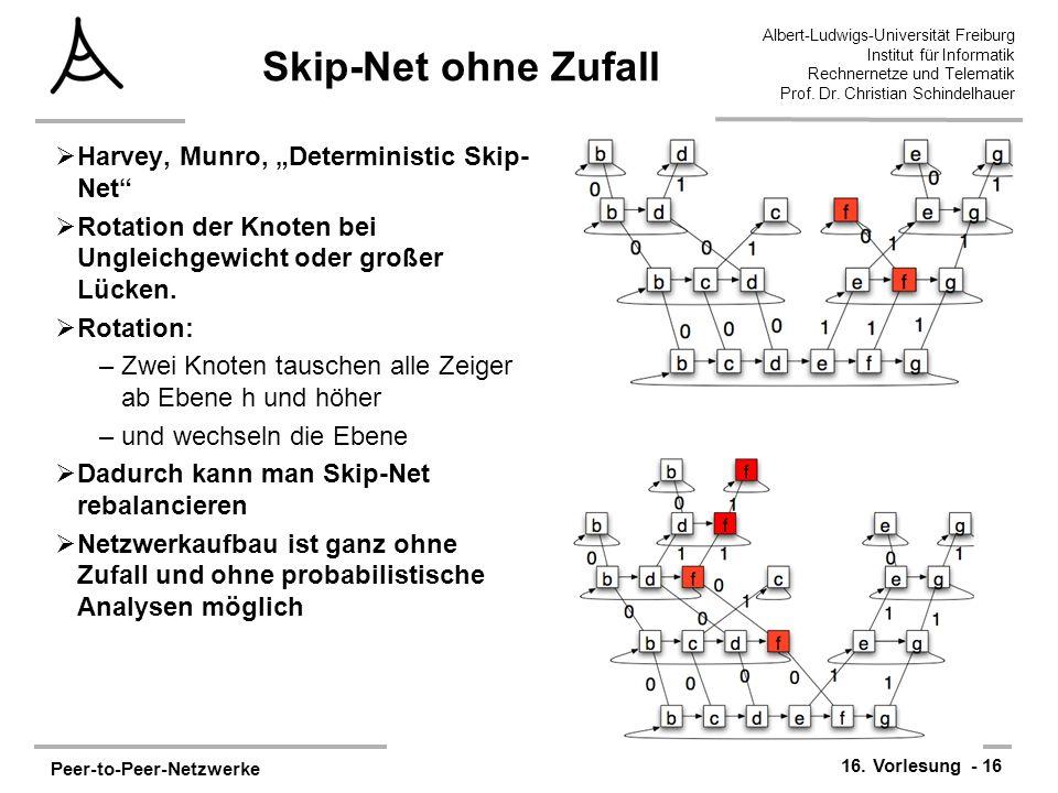 """Skip-Net ohne Zufall Harvey, Munro, """"Deterministic Skip-Net"""