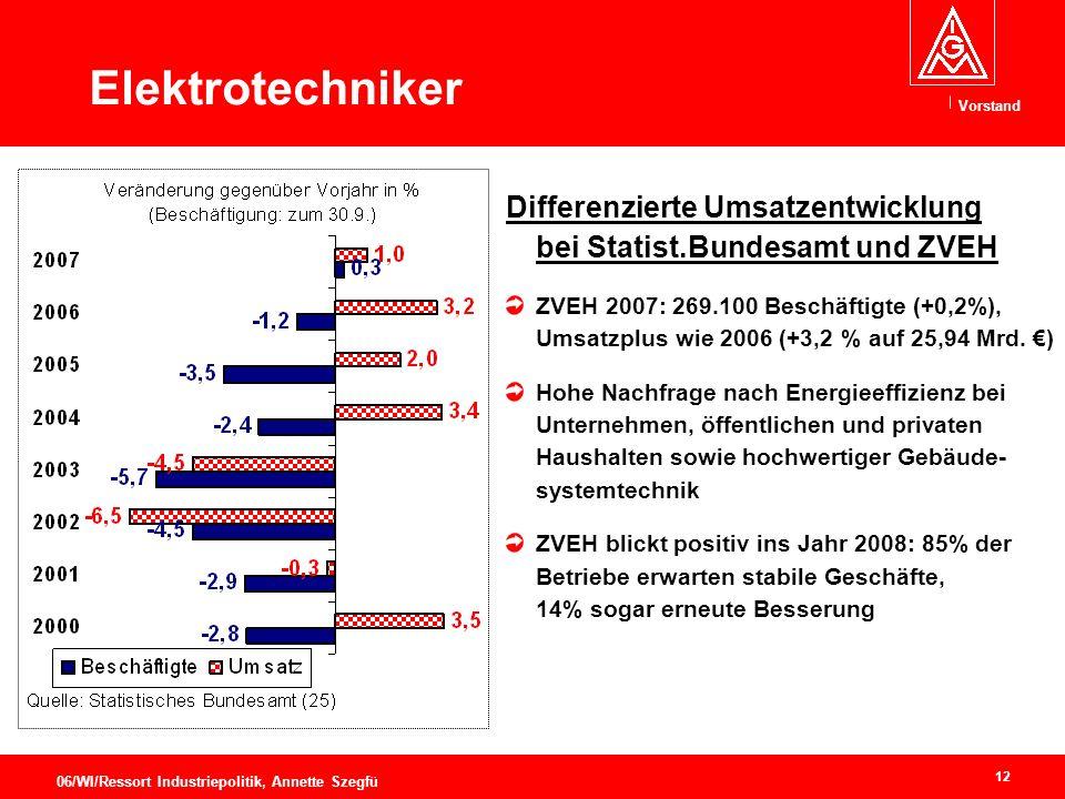 Elektrotechniker Differenzierte Umsatzentwicklung bei Statist.Bundesamt und ZVEH.