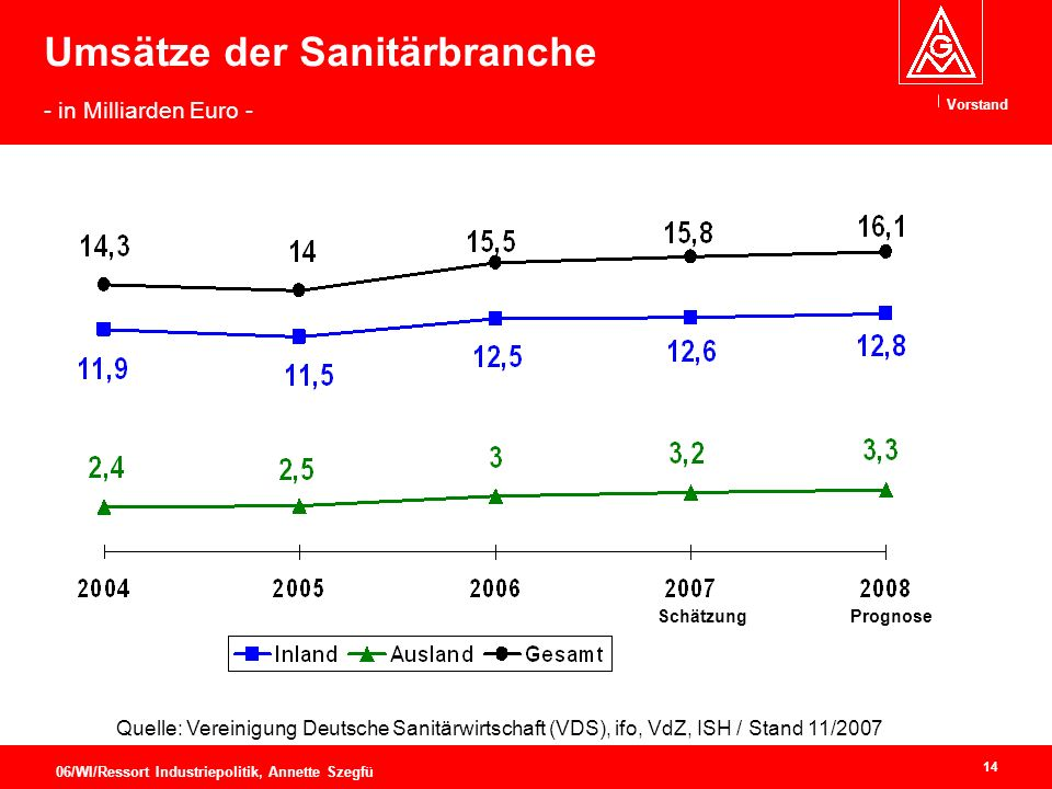 Umsätze der Sanitärbranche - in Milliarden Euro -