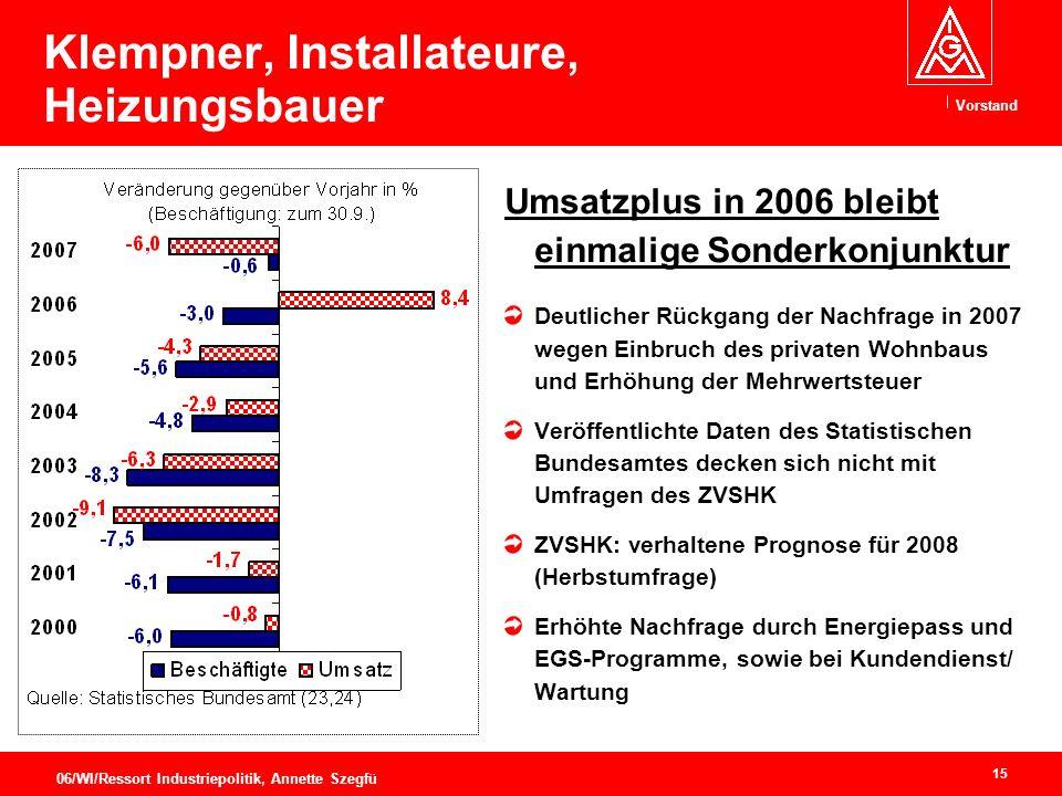 Klempner, Installateure, Heizungsbauer