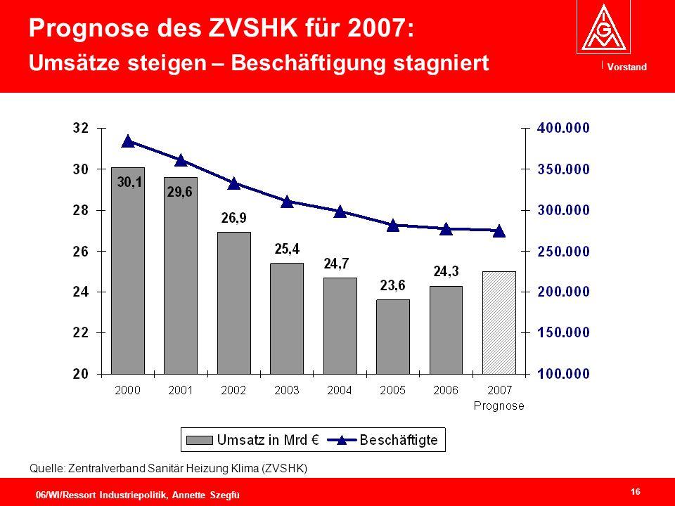 Prognose des ZVSHK für 2007: Umsätze steigen – Beschäftigung stagniert