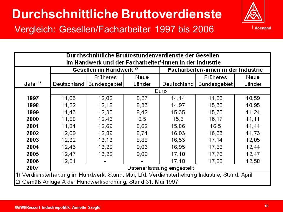 Durchschnittliche Bruttoverdienste Vergleich: Gesellen/Facharbeiter 1997 bis 2006