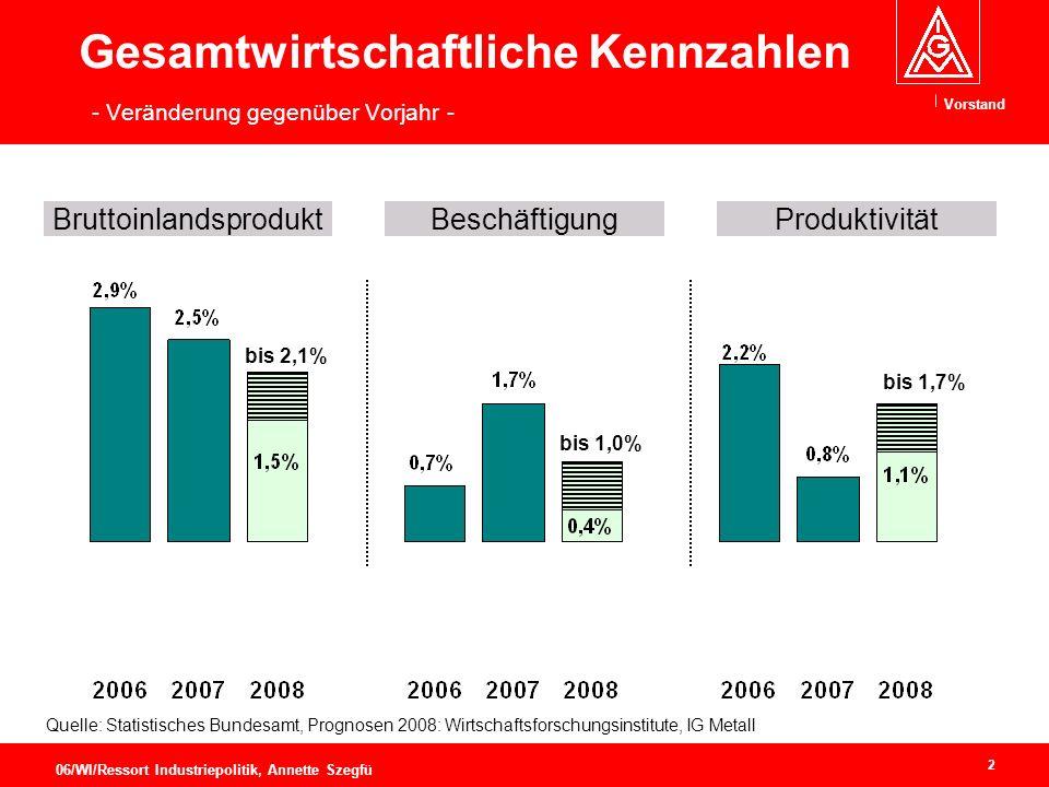 Gesamtwirtschaftliche Kennzahlen - Veränderung gegenüber Vorjahr -