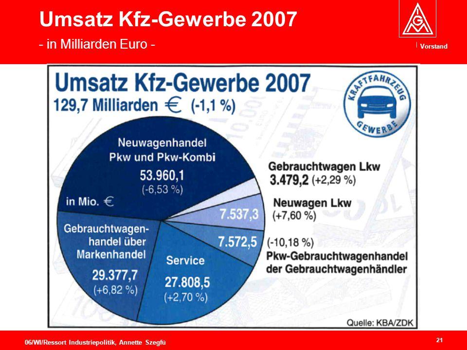 Umsatz Kfz-Gewerbe 2007 - in Milliarden Euro -
