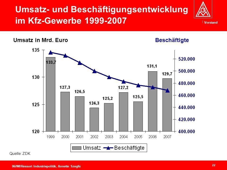 Umsatz- und Beschäftigungsentwicklung im Kfz-Gewerbe 1999-2007