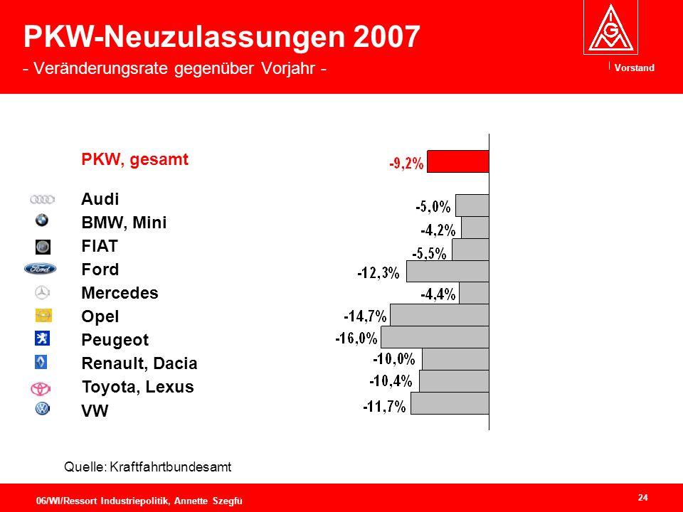 PKW-Neuzulassungen 2007 - Veränderungsrate gegenüber Vorjahr -