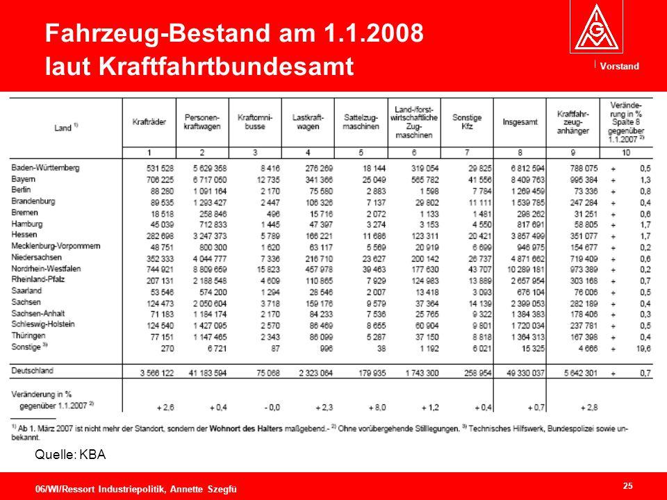 Fahrzeug-Bestand am 1.1.2008 laut Kraftfahrtbundesamt