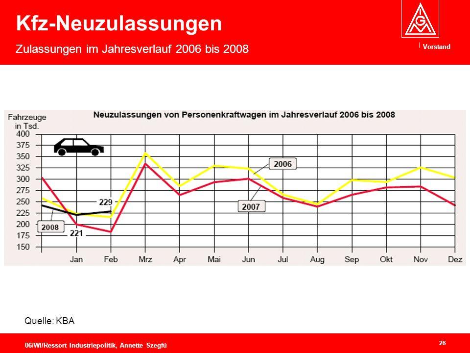 Kfz-Neuzulassungen Zulassungen im Jahresverlauf 2006 bis 2008