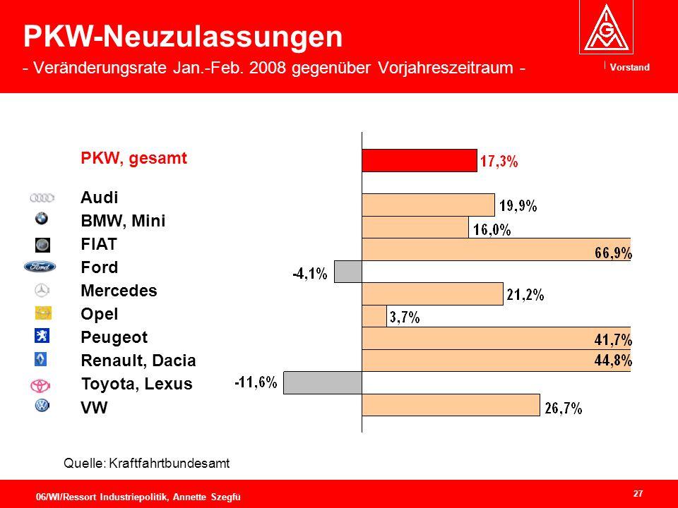 PKW-Neuzulassungen - Veränderungsrate Jan. -Feb