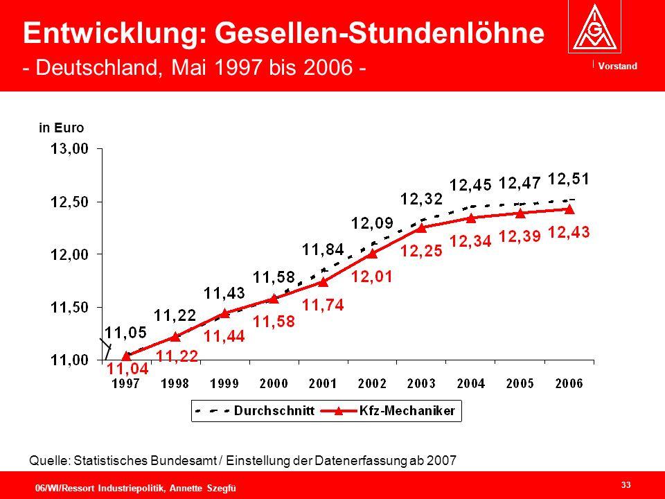 Entwicklung: Gesellen-Stundenlöhne - Deutschland, Mai 1997 bis 2006 -