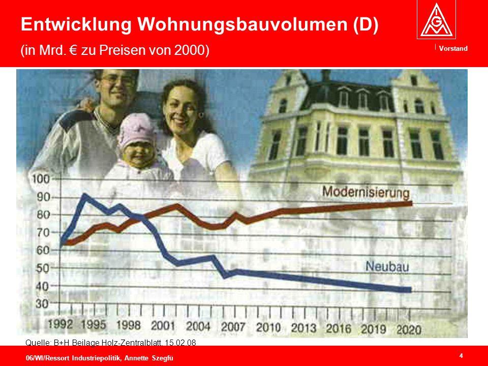 Entwicklung Wohnungsbauvolumen (D) (in Mrd. € zu Preisen von 2000)