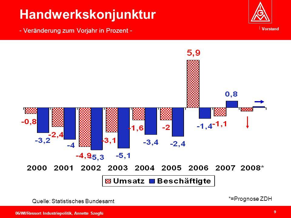 Handwerkskonjunktur - Veränderung zum Vorjahr in Prozent -