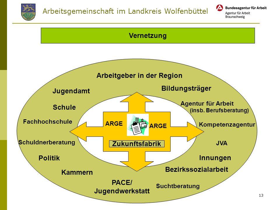 Vernetzung Zukunftsfabrik PACE/ Jugendwerkstatt