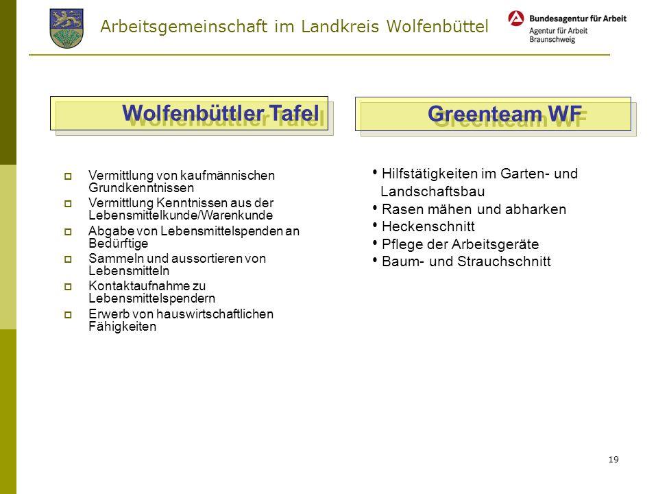 Wolfenbüttler Tafel Greenteam WF Hilfstätigkeiten im Garten- und