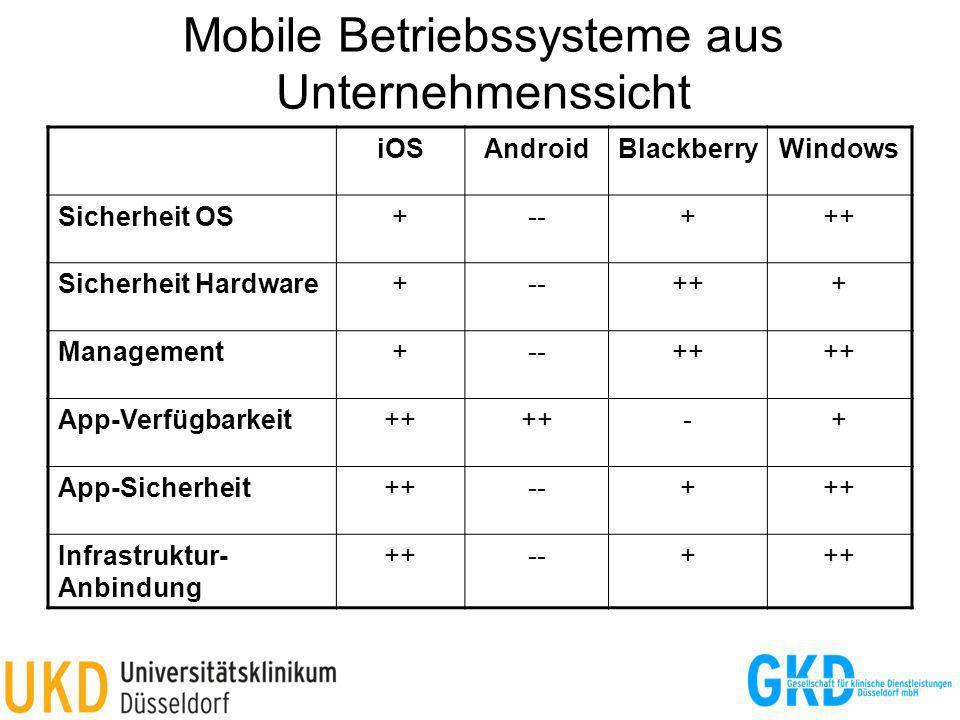 Mobile Betriebssysteme aus Unternehmenssicht