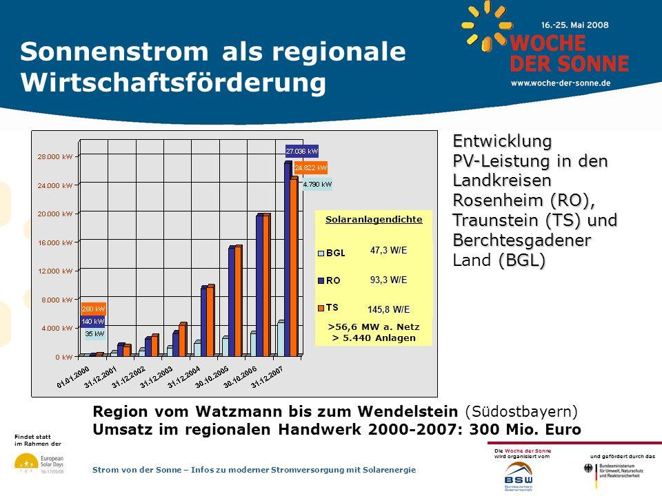 Sonnenstrom als regionale Wirtschaftsförderung