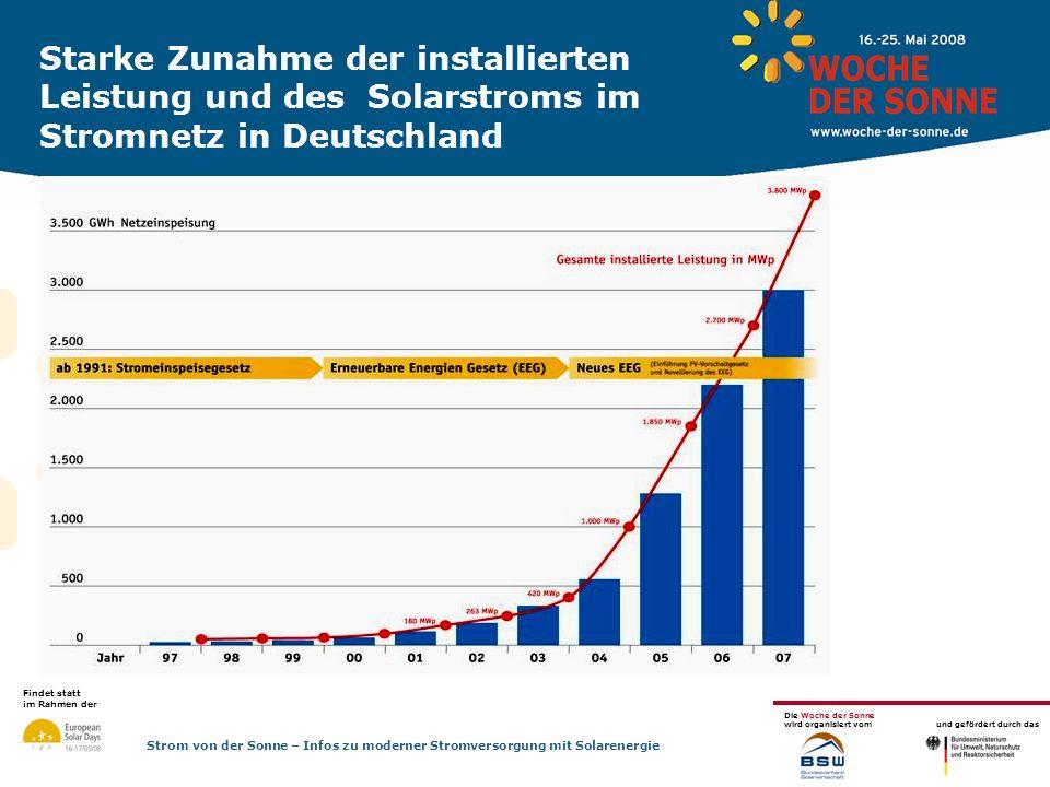 Starke Zunahme der installierten Leistung und des Solarstroms im Stromnetz in Deutschland