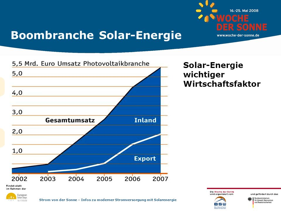 Boombranche Solar-Energie