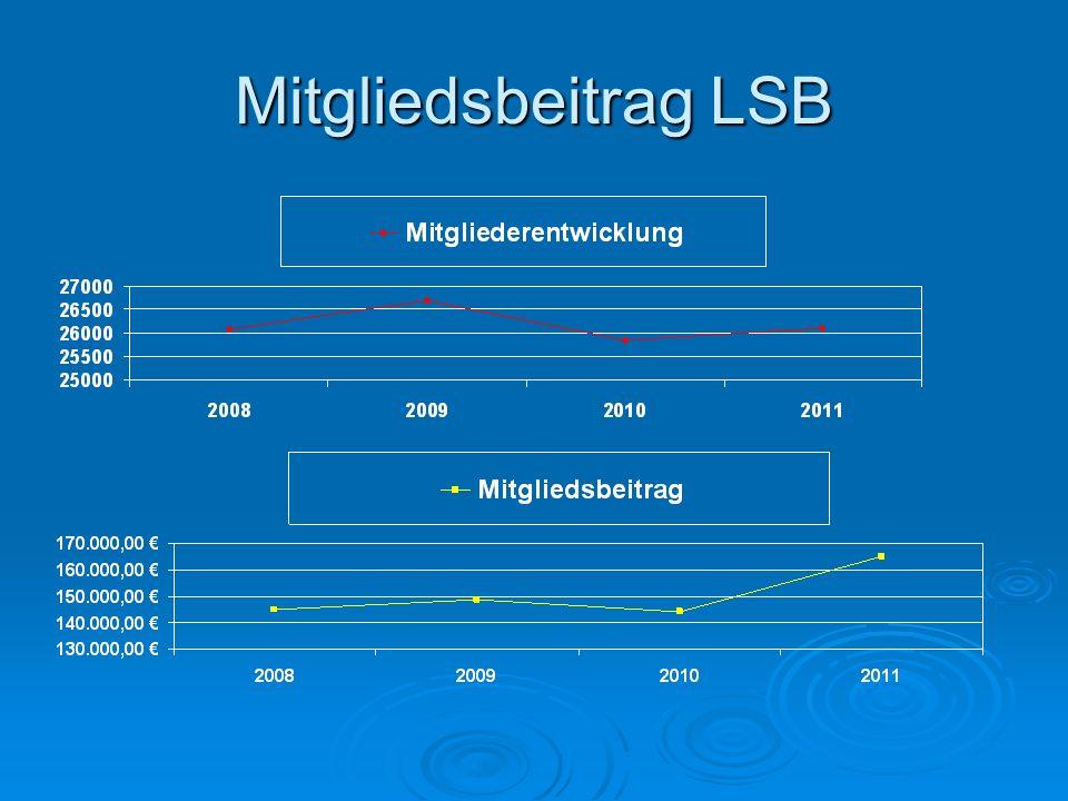 Mitgliedsbeitrag LSB