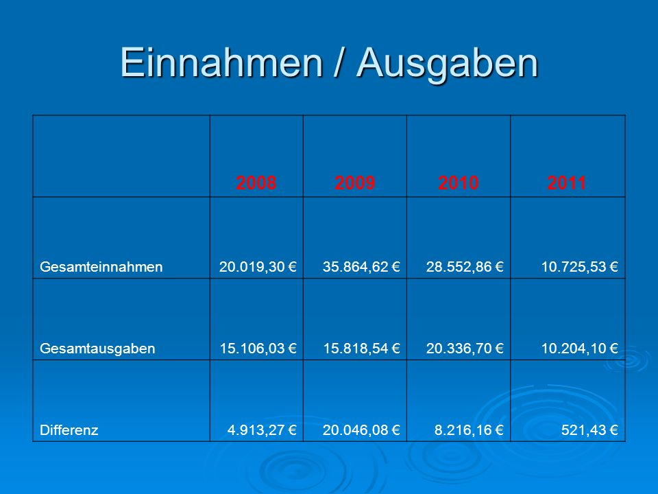 Einnahmen / Ausgaben 2008 2009 2010 2011 Gesamteinnahmen 20.019,30 €