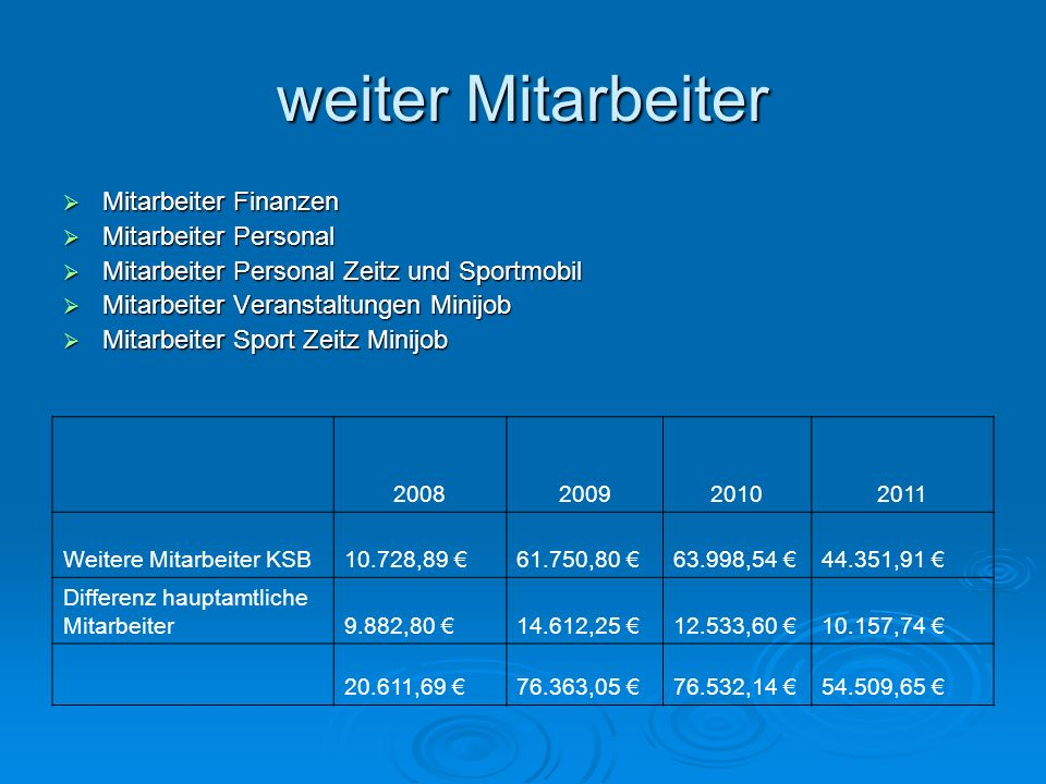 weiter Mitarbeiter Mitarbeiter Finanzen Mitarbeiter Personal