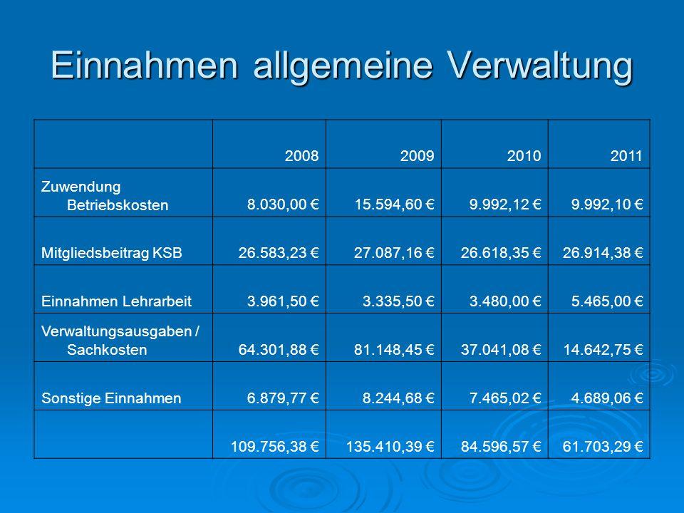Einnahmen allgemeine Verwaltung