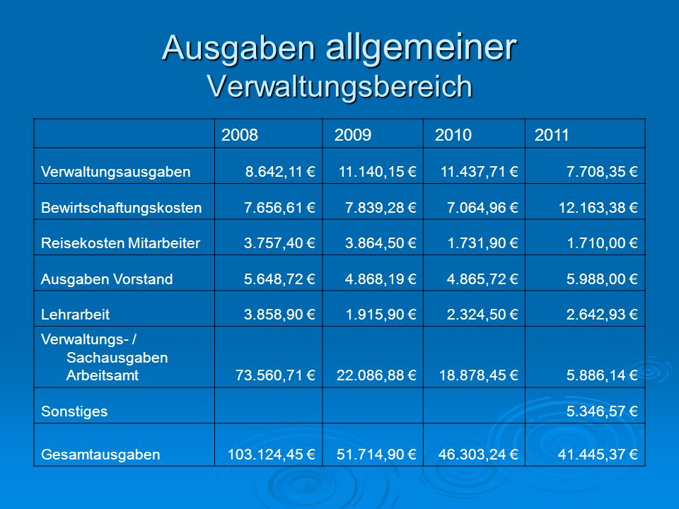 Ausgaben allgemeiner Verwaltungsbereich