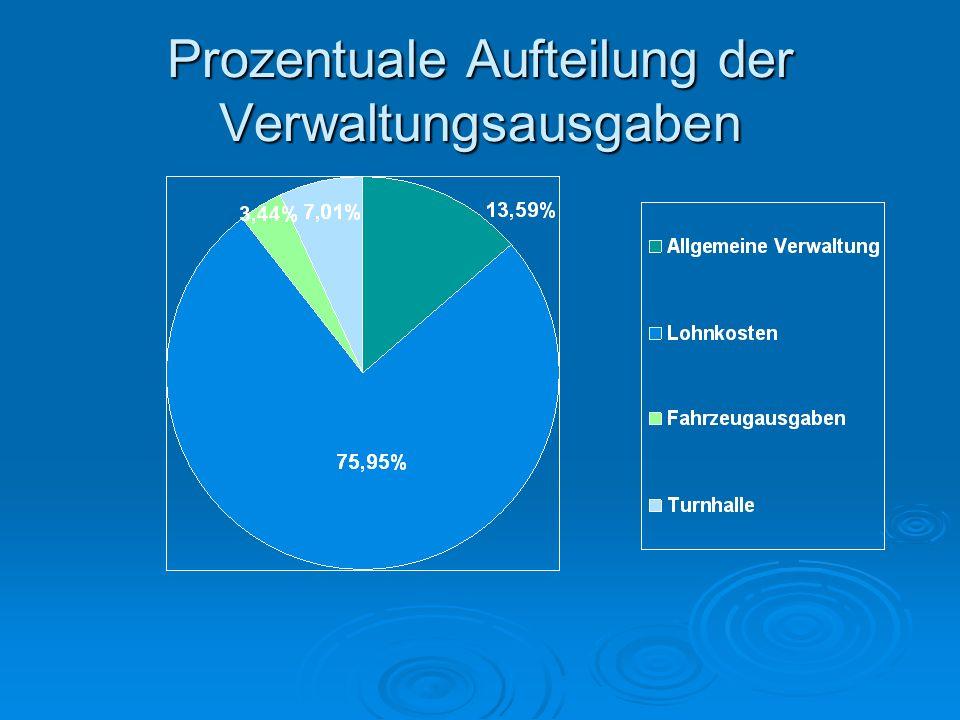 Prozentuale Aufteilung der Verwaltungsausgaben