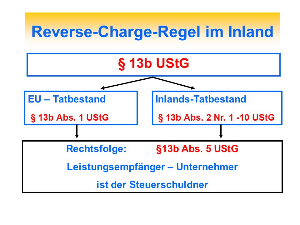 Reverse-Charge-Regel im Inland