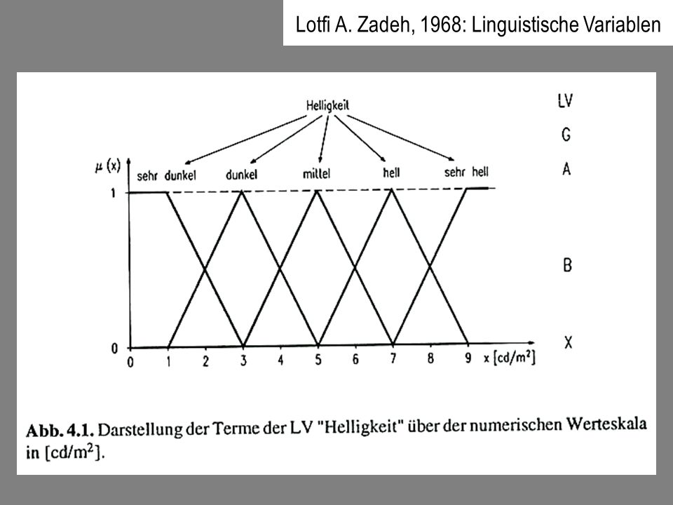 Lotfi A. Zadeh, 1968: Linguistische Variablen