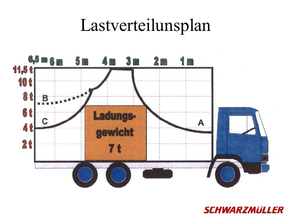 Lastverteilunsplan