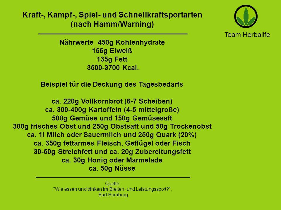 Kraft-, Kampf-, Spiel- und Schnellkraftsportarten (nach Hamm/Warning)