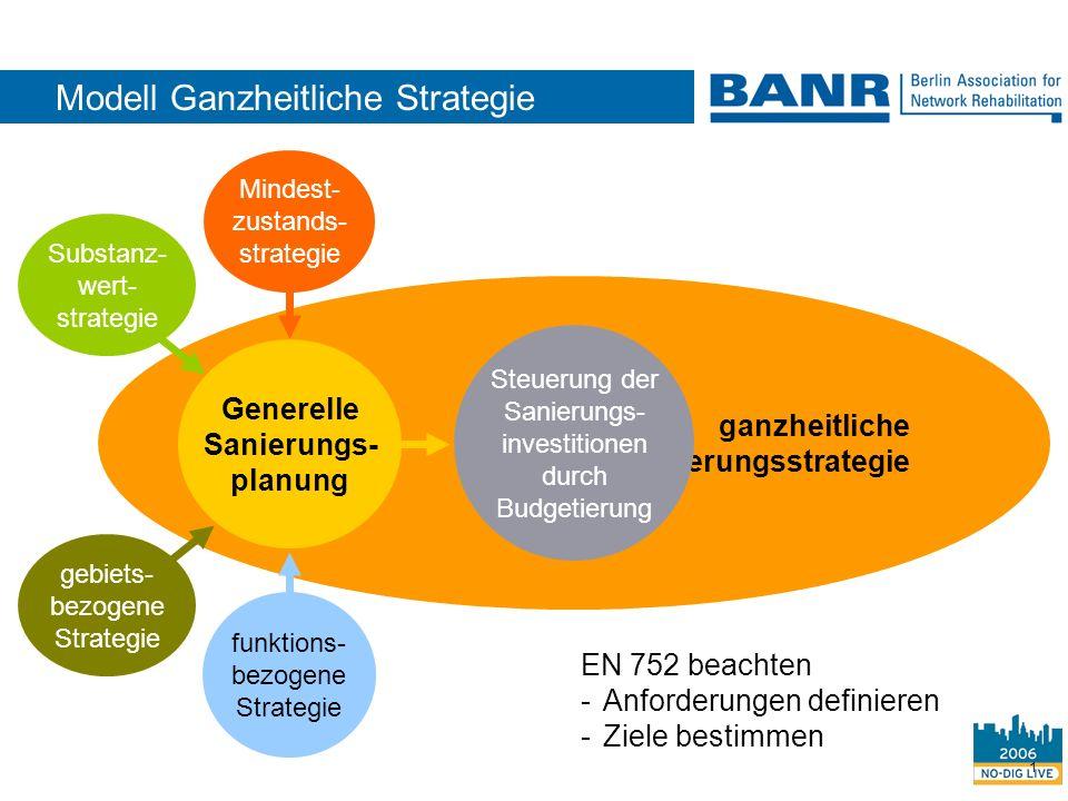 Modell Ganzheitliche Strategie
