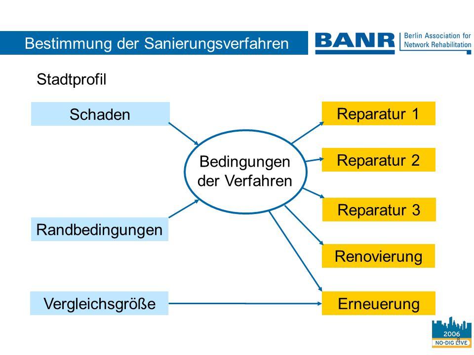 Bestimmung der Sanierungsverfahren