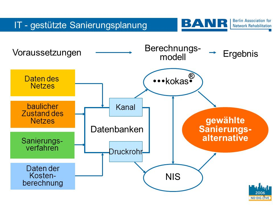 IT - gestützte Sanierungsplanung