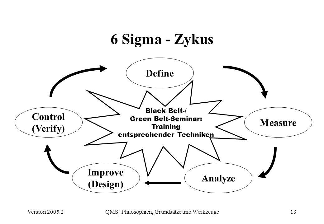 6 Sigma - Zykus Define Control Measure (Verify) Improve Analyze