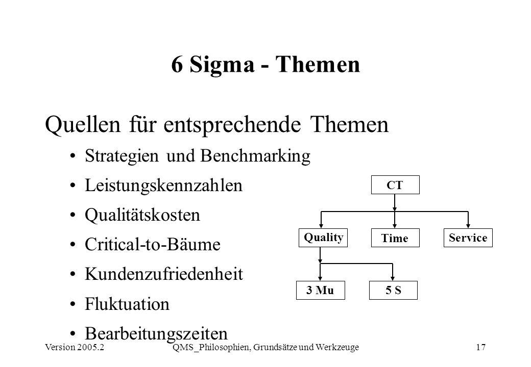 QMS_Philosophien, Grundsätze und Werkzeuge