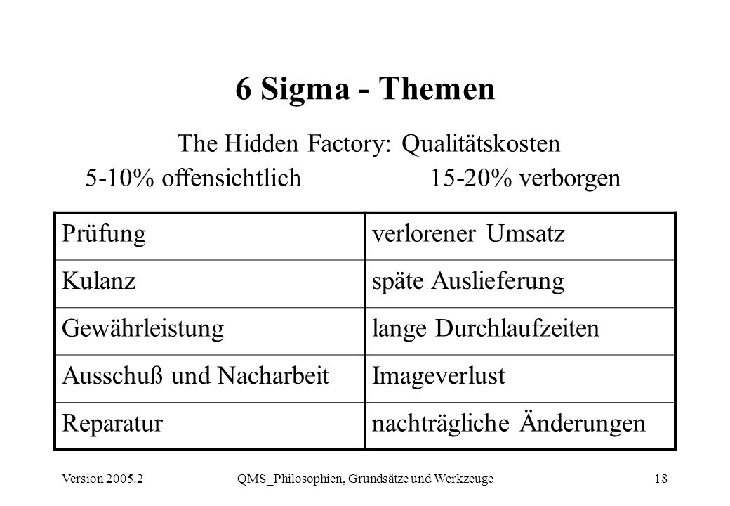 6 Sigma - Themen The Hidden Factory: Qualitätskosten