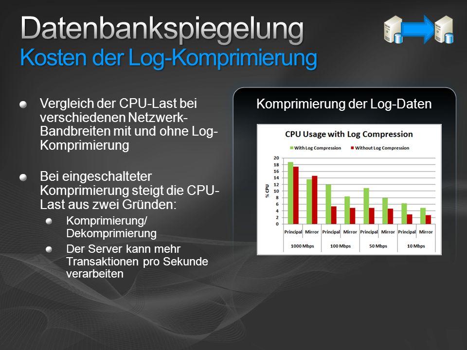 Datenbankspiegelung Kosten der Log-Komprimierung
