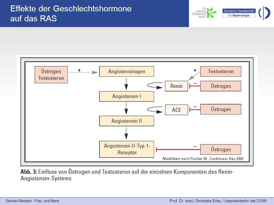 Effekte der Geschlechtshormone auf das RAS