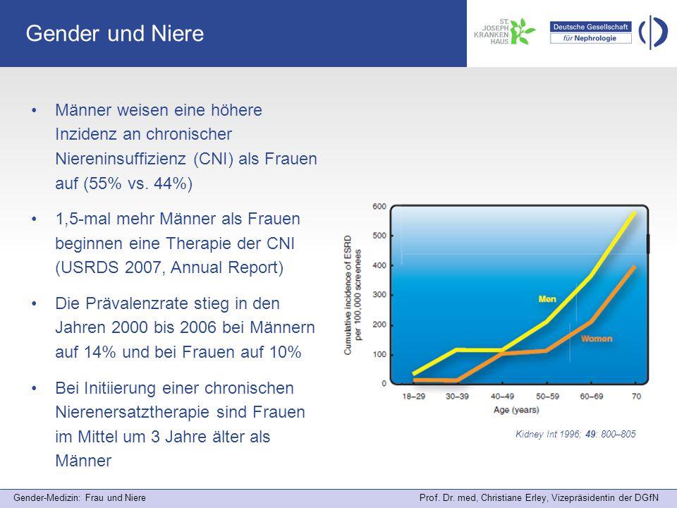 Gender und Niere Männer weisen eine höhere Inzidenz an chronischer Niereninsuffizienz (CNI) als Frauen auf (55% vs. 44%)