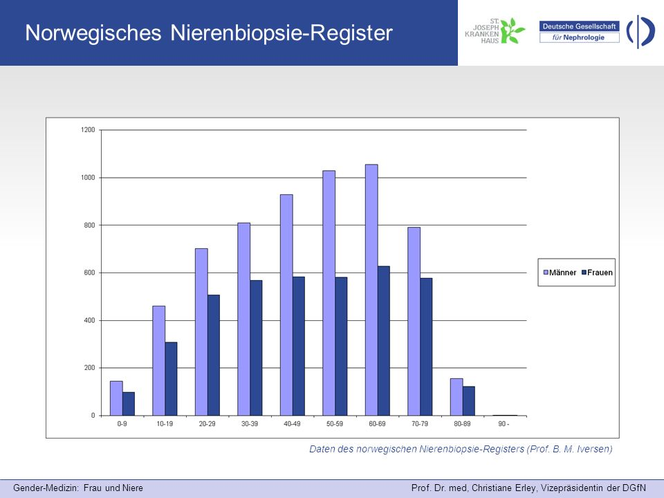 Norwegisches Nierenbiopsie-Register