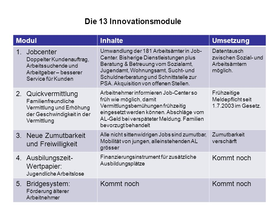 Die 13 Innovationsmodule