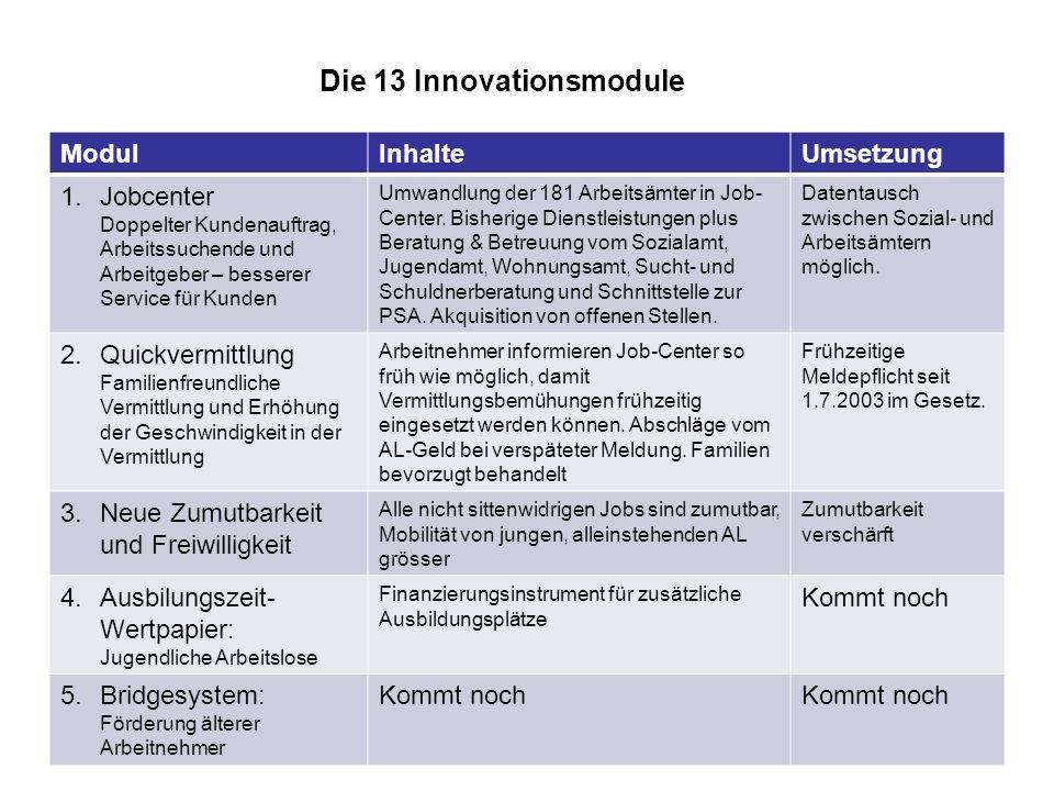 Die 13 Innovationsmodule
