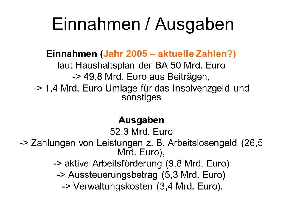 Einnahmen (Jahr 2005 – aktuelle Zahlen )