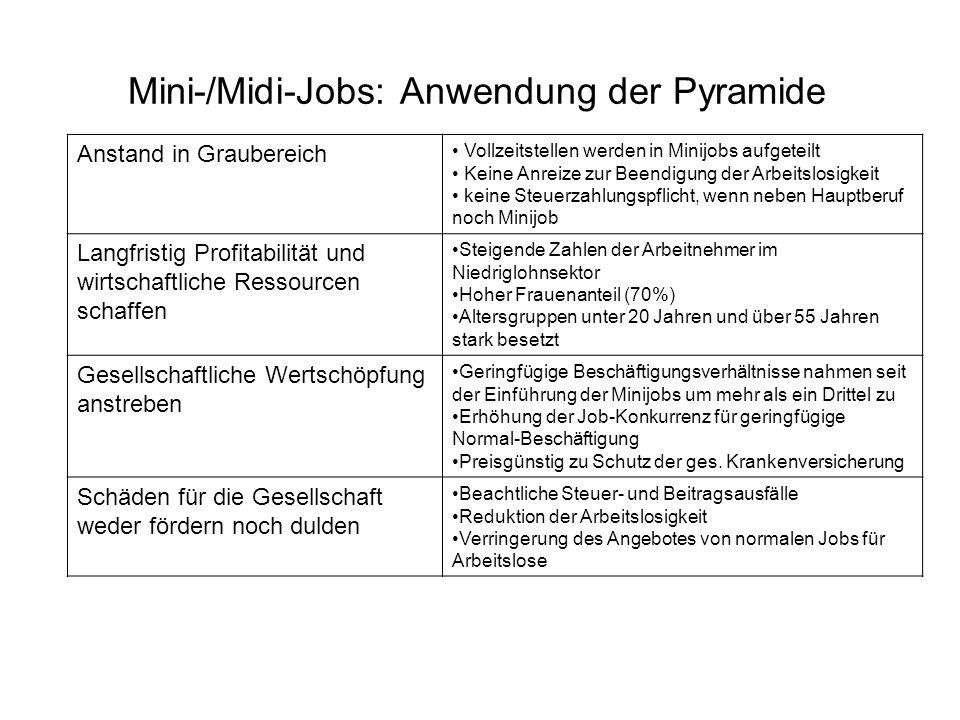Mini-/Midi-Jobs: Anwendung der Pyramide