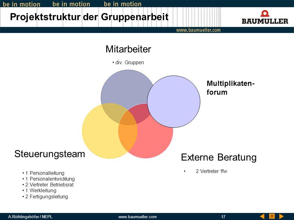 Projektstruktur der Gruppenarbeit